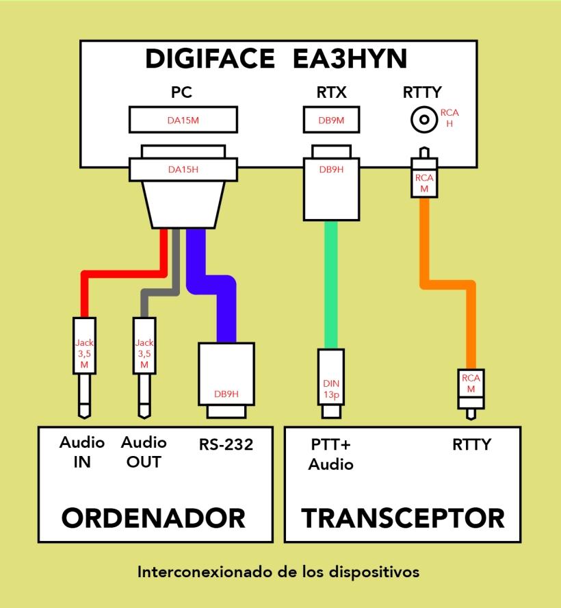 Digiface_Interconex