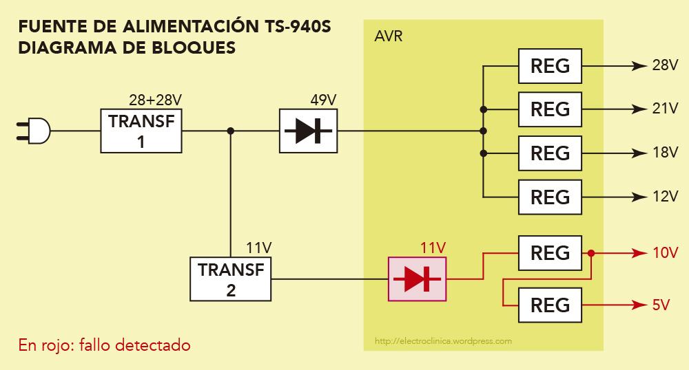 TS940_04_Fuente Bloques